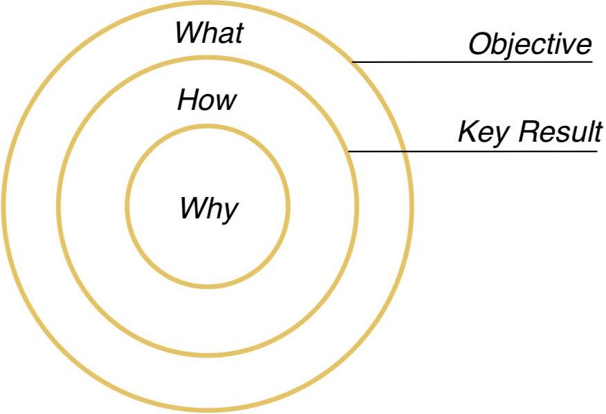 OKR Framework-Golden Circle-Simon Sinek